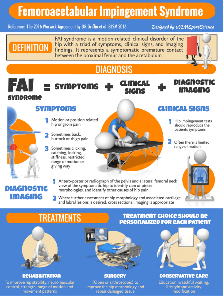 Allied Health Support FAI syndrome