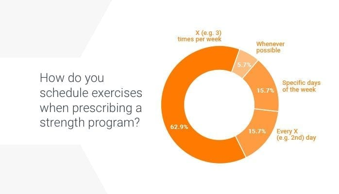 Finding the balance between prescribing home exercise programs for adaptation and adherence
